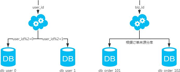 MySQL常用分库分表方案
